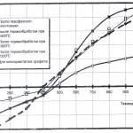 Влияние термообработки на ТКЛР одномерных композитов с пироуглеродной матрицей